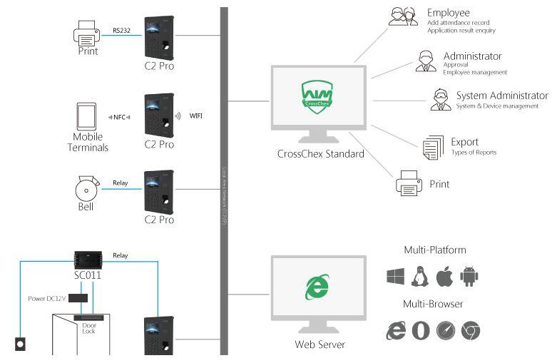 anviz c2pro terminal de control de presencia y acceso de